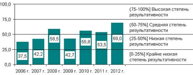 Оценка степени результативности межбюджетного регулирования Вологодской области