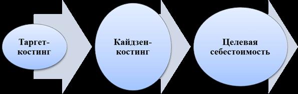 Место кайдзен-костинга в системе управления затратами промышленного предприятия