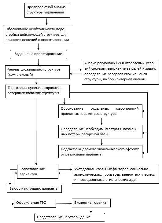 Алгоритм комплексного экономического обоснования вариантов организационной структуры управления строительным производством