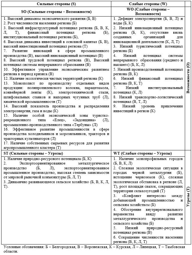 SWOT-анализ экономического потенциала кластеризации