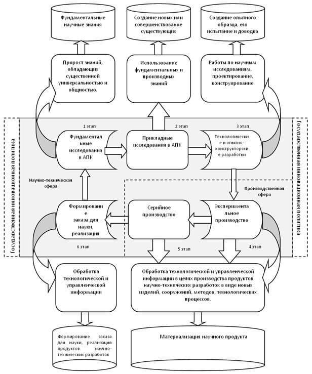Схема инновационного процесса в АПК