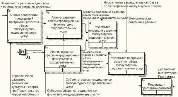 Диаграмма направлений деятельности основного бизнес-процесса управления сферой физкультурно-оздоровительных услуг в Кировской области