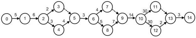 Сетевой график проекта