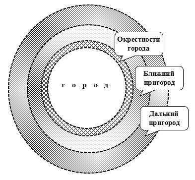 Графическая интерпретация поясов пригородных зон согласно методике транспортного зонирования