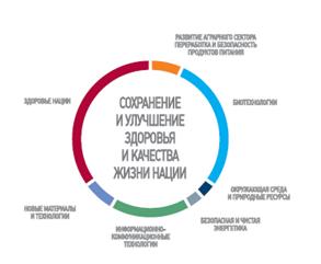 Направления междисциплинарных научных исследований по направлению Сохранение и улучшение здоровья и качества жизни нации
