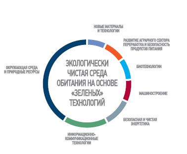 Направления междисциплинарных научных исследований по направлению Экологически чистая среда на основе зелёных технологий