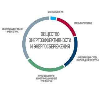 Направления междисциплинарных научных исследований по направлению Общество энергоэффективности и энергосбережения