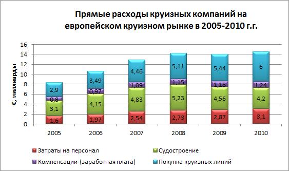 Прямые расходы круизных компаний на европейском круизном рынке