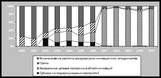 Долевое распределение бюджетных расходов по инструментам стимулирования инновационной деятельности