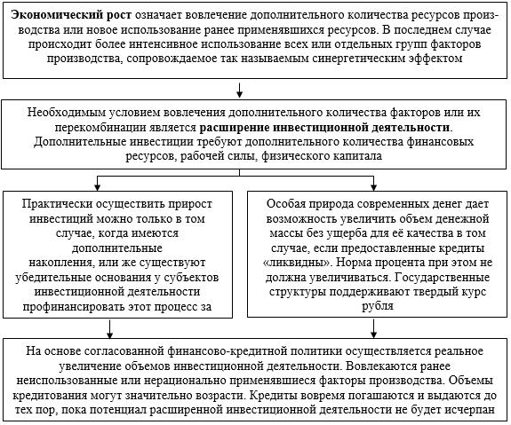 Логика становления инвестиционного партнерства