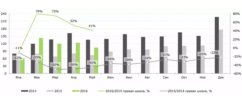 Динамика объёма выдачи ипотечных кредитов (млрд руб.) и годовые темпы роста (%) в 2014 – 2016 гг., помесячно