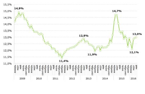 Ставки по ипотечным кредитам в рублях, выданных в течение месяца (2009-2016 гг.)
