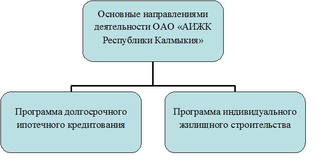 Направления деятельности ОАО «АИЖК РК»