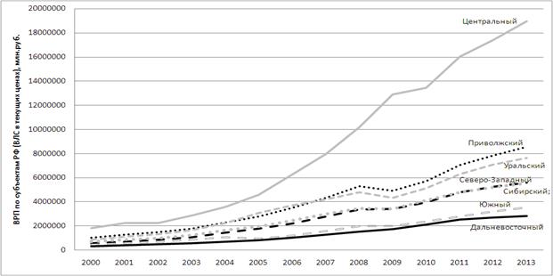 Валовой региональный продукт по федеральным округам Российской Федерации в текущих ценах 2000-2013 гг., млн. руб.
