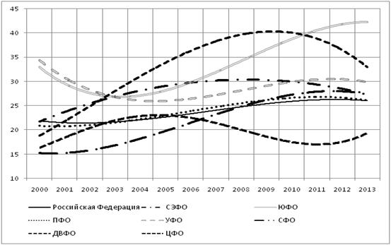 Аппроксимация колебаний показателя «валовое накопление основного капитала, в % к итогу» по федеральным округам