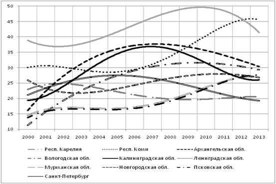 Аппроксимация колебаний показателя «валовое накопление основного капитала, в % к итогу» по регионам СЗФО
