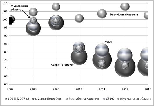Эволюция сектора экономики рынков «обрабатывающие производства» в СЗФО. Ось X – год наблюдений; ось Y – изменение числа предприятий и организаций, в % к 2007 г.; Z (размер «пузырька») - оборот организаций, в % к 2007 г.