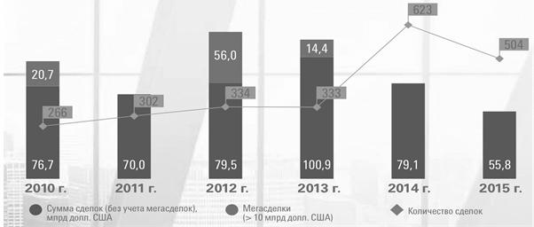 Динамика российского рынка сделок M&A, по количеству и стоимости