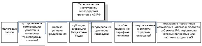 Экономические инструменты государственной поддержки проектов в АЗ РФ