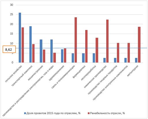 Доля проектов, отобранных по Программе ПФ 2015 года, по отраслям, % и рентабельность соответствующих отраслей