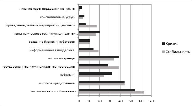 Распределение ответов по оценке эффективности мер государственной поддержки малого бизнеса в зависимости от экономических условий: кризис и стабильность, %