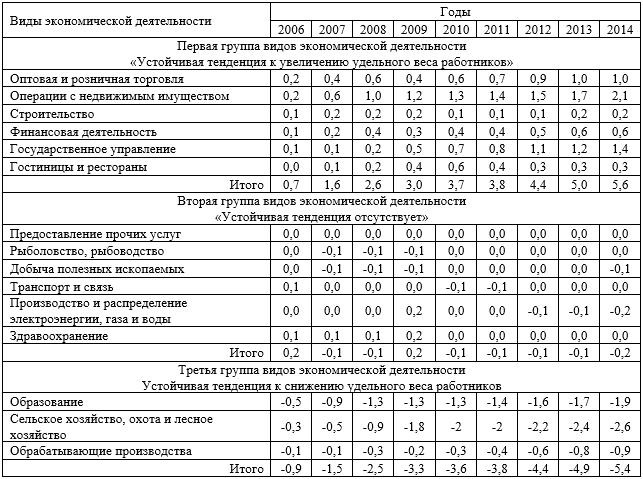 Показатели массы структурных сдвигов 2005-2014 гг