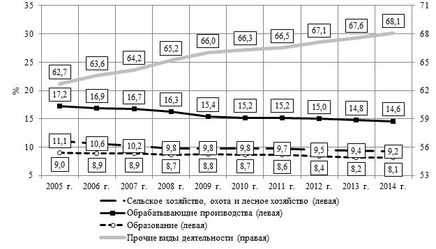 Динамика удельного веса численности занятых во второй группе видов деятельности, 2005-2014