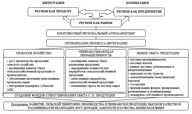 Модель оптимизации процесса межхозяйственной кооперации и агропромышленной интеграции на уровне субъекта Российской Федерации