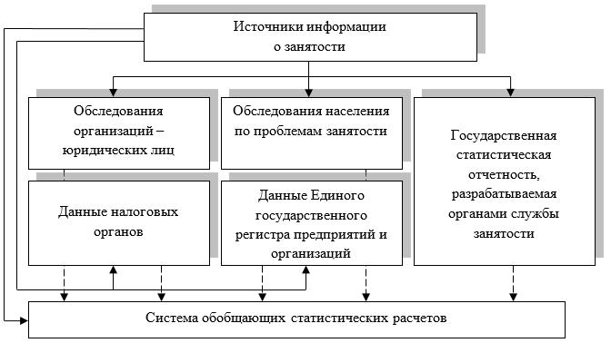Основные источники информации о занятости и ее структуре