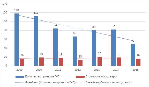 Количество проектов ГЧП, достигших завершения, в странах ЕС в 2009-2015 годах