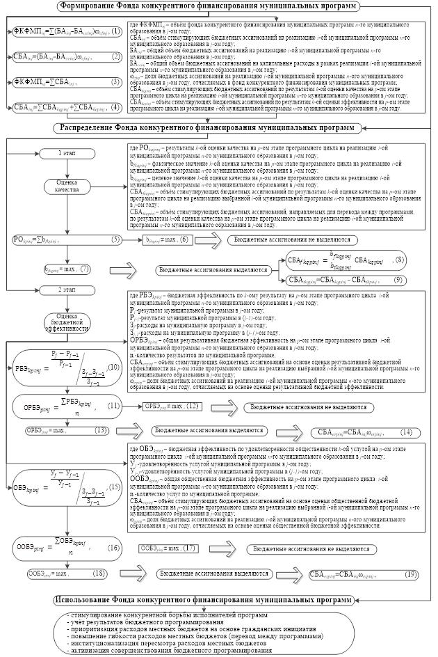 Схема конкурентного финансирования муниципальных программ