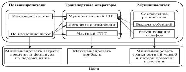 Система взаимодействия участников в области городского общественного транспорта