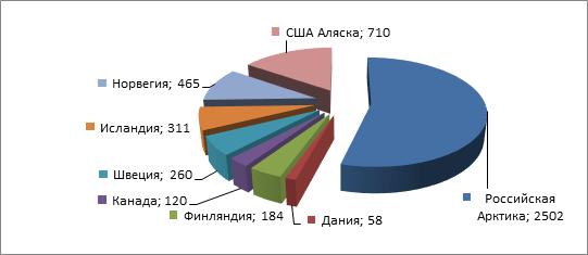 Численность населения Арктики