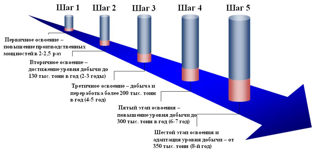 Механизм рационального освоения Олекминского месторождения гипса