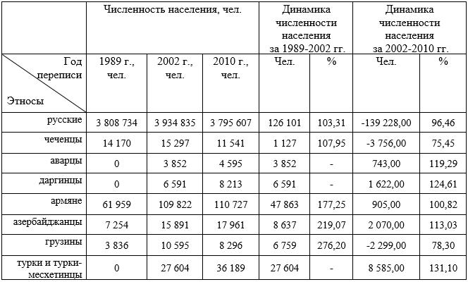 Динамика численности некоторых этносов в Ростовской области в межпереписной период