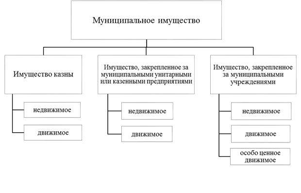 Структура и состав муниципального имущества
