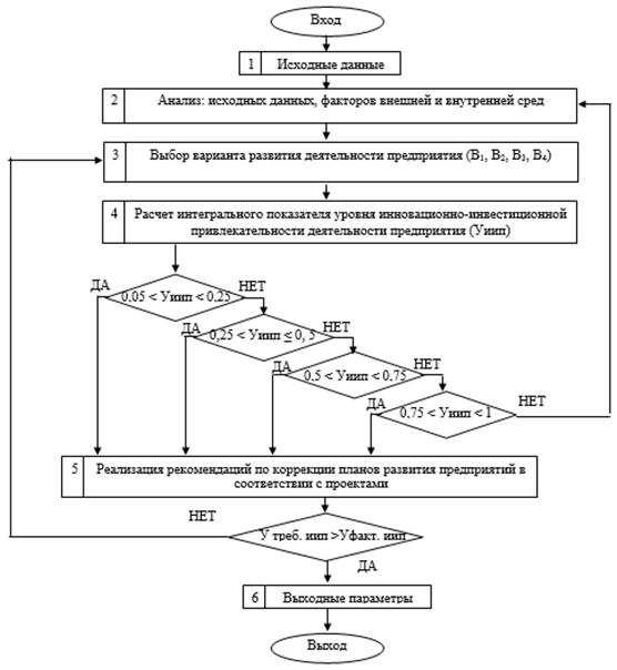 Алгоритм управления деятельностью предприятий стройиндустрии инвестиционно-строительного комплекса