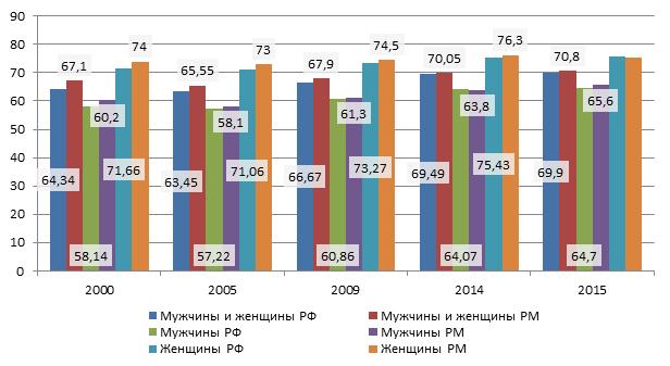 Соотношение ожидаемой продолжительности жизни при рождении сельских жителей в РФ и РМ, лет
