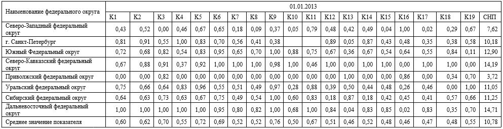 Стандартизованные показатели развития банковских секторов РФ в разрезе федеральных округов на 01.01.2013г.