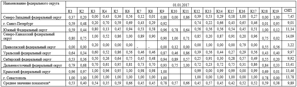 Стандартизованные показатели развития банковских секторов РФ в разрезе федеральных округов на 01.01.2017г.