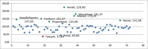 Распределение стран мира по темпам Роста доли инвестиций в ВВП за 2008-2014 гг.