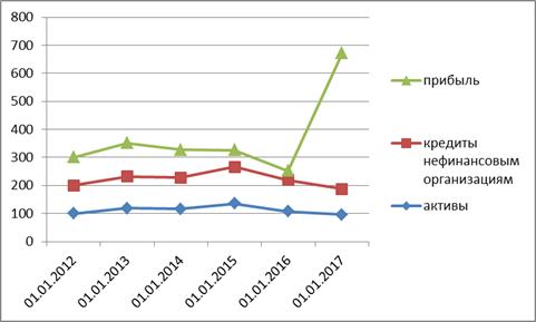 Темпы роста активов, прибыли и кредитов нефинансовых организаций российских банков