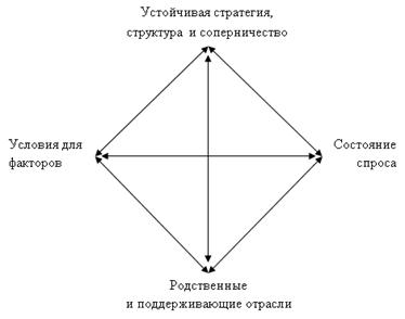 Ромб М. Портера