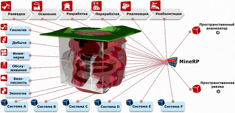 Блок-схема автоматизированной системы полидисциплинарного интегрированного управления минеральными ресурсами, разработанной и применяющейся компанией MineRP
