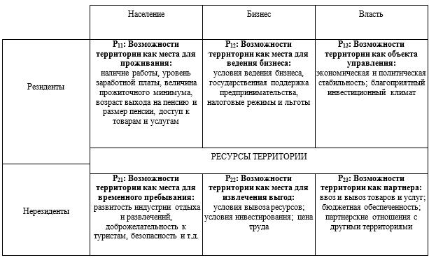 Состав территориального продукта