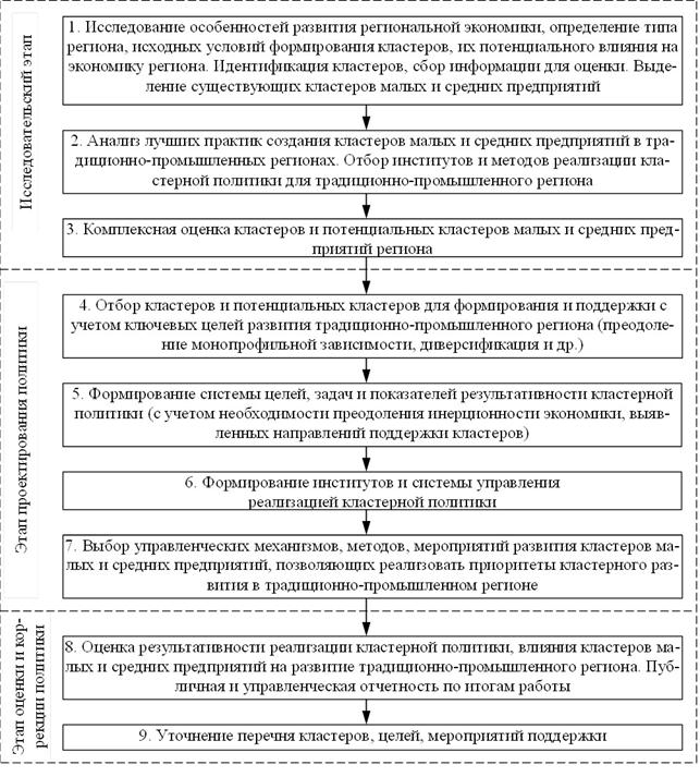 Алгоритм разработки и реализации региональной политики поддержки кластеров малых и средних предприятий