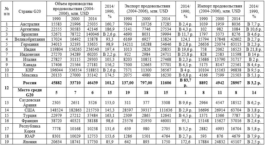 Динамика производства, экспорта и импорта продовольствия странами G20