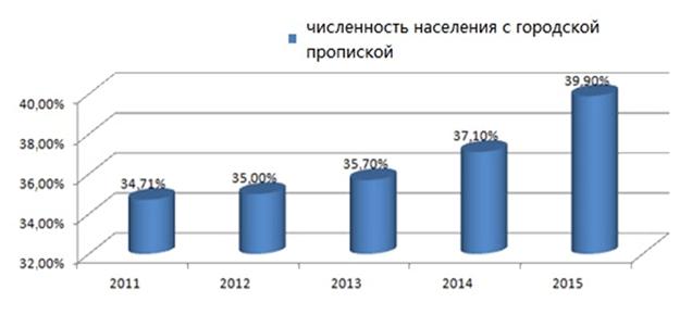 Численность населения с городской пропиской в Китае 2011 – 2015 гг.