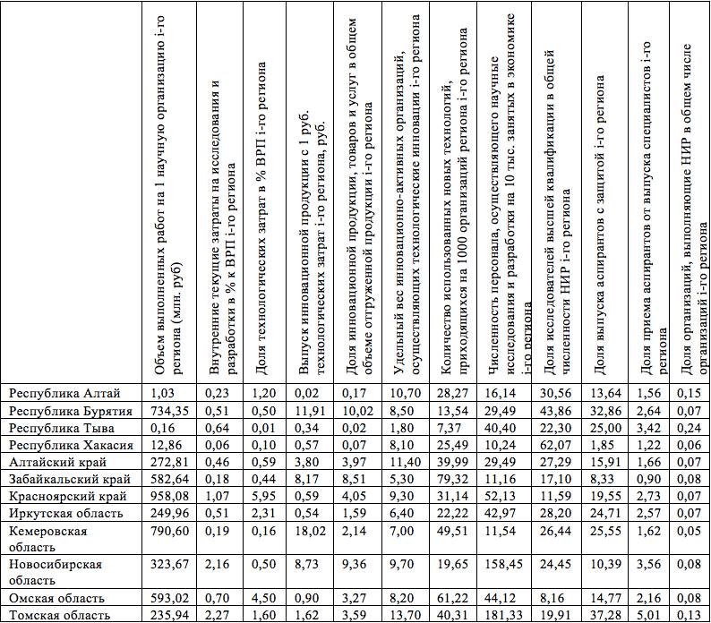 Данные по 12 показателям научно-инновационного развития субъектов СФО за 2014 г.
