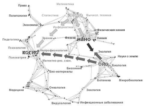 Место информационного пространства в модели конвергенции технологий NBIC